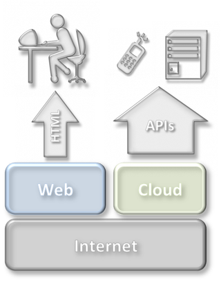 WebCloudInternet2
