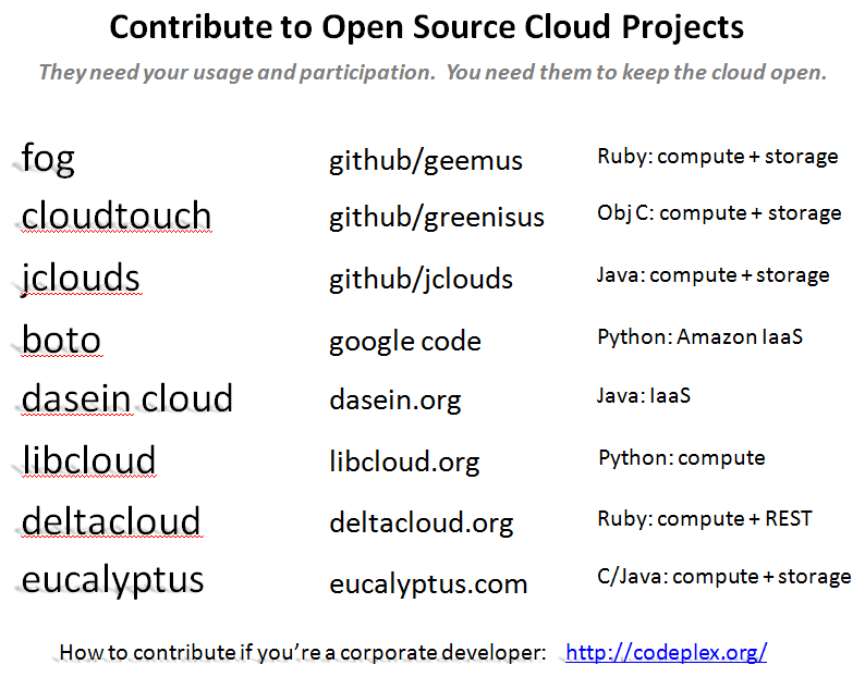 Open Source Cloud Projects